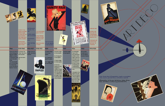 Art deco timeline for Art deco origin